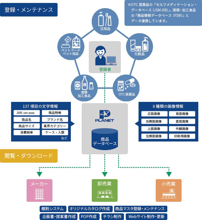 商品データベース サービス 株式会社プラネット