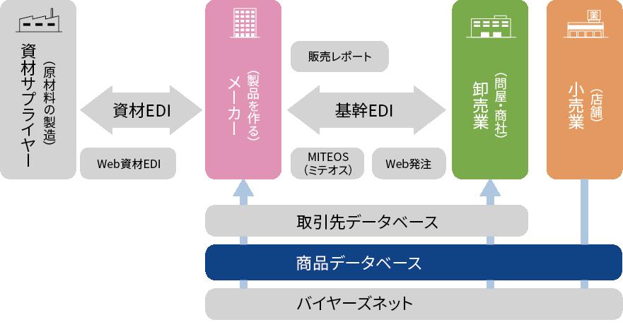商品データベースコンセプト サービス 株式会社プラネット